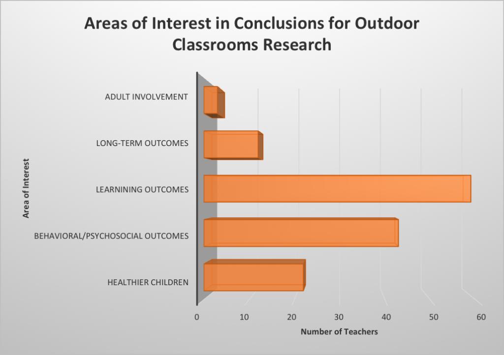 Outdoor classroom survey results